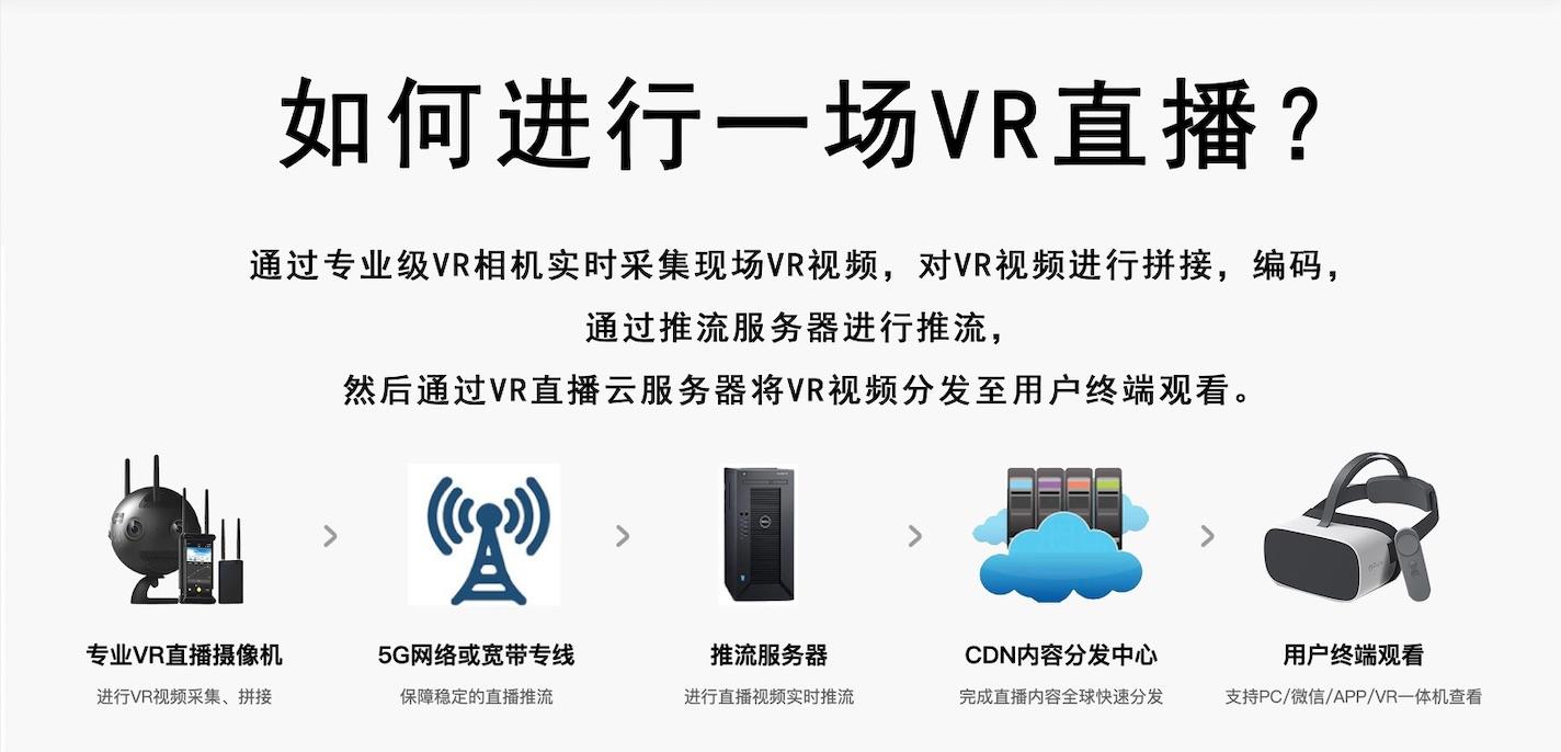 5G+VR全景直播解决方案